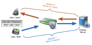Firewall and a Session Border Controller